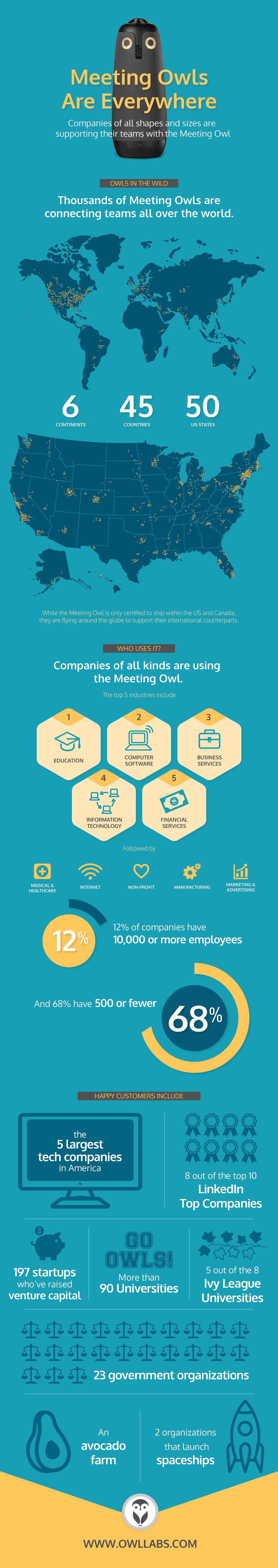 MOnak_MeetingOwl_Project3_Infographic_FINAL_web